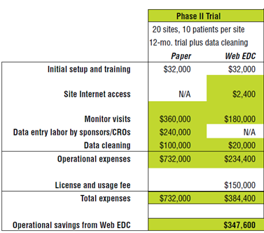 Forrester-Research-Paper-versus-EDC-cost-comparison1